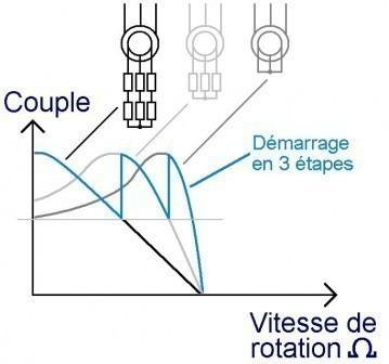 le moteur asynchrone limitation du courant de demarrage 1