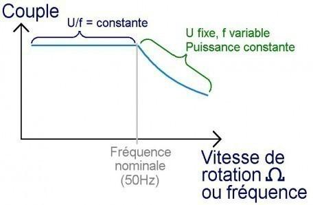 le moteur asynchrone limitation du courant de demarrage 3