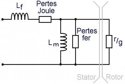 Le moteur asynchrone: modèle électrique