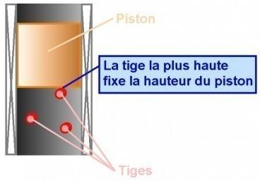 le thyristor association anode et cathode commune 1