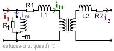 le transformateur modele des defauts 1