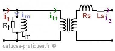 le transformateur modele des defauts 2