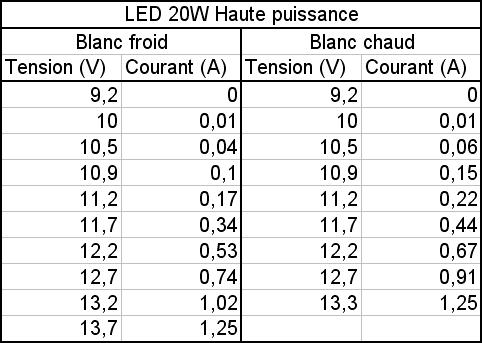 led blanche 20w tres haute luminosite 8