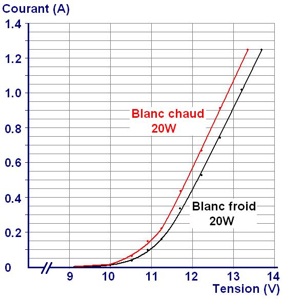 led blanche 20w tres haute luminosite 9