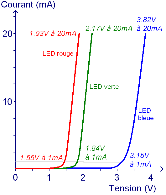 led et calcul de la resistance serie 2