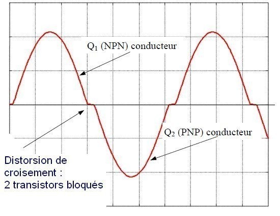 les classes d amplificateurs audio 3