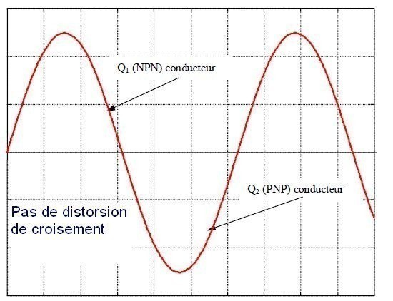 les classes d amplificateurs audio 5