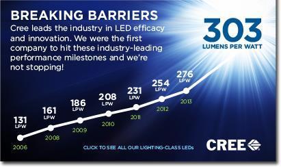 Lumen par Watt : efficacité des LED