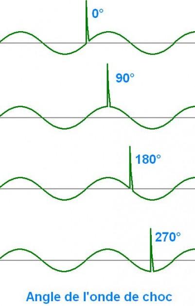 modele electrique d une onde de choc 2