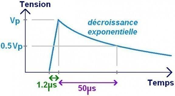 modele electrique d une onde de choc 0