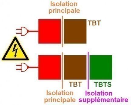 norme en60950 1 isolement electrique tbt tbts 3