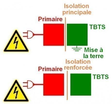 norme en60950 1 isolement electrique tbt tbts 4