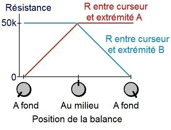 potentiometre pour balance audio fonctionnement 3