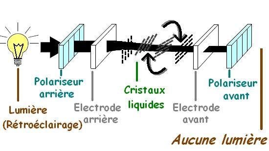 comment reparer afficheur cristaux liquide