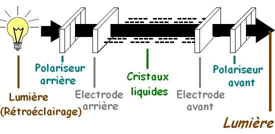principe de fonctionnement d un ecran lcd 7