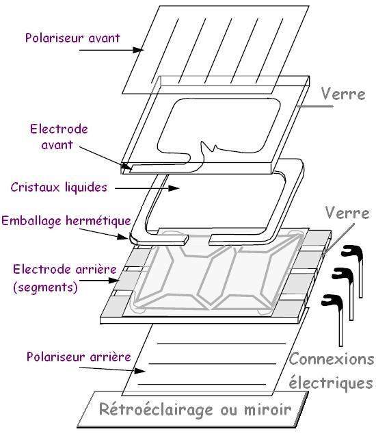 Principe de fonctionnement d'un écran LCD