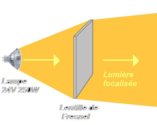 Projecteur halogène 24V 250W
