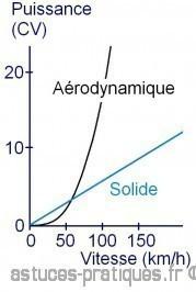 puissance des frottements aerodynamiques en voiture 3