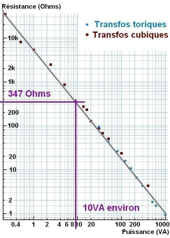 puissance nominale et resistance serie d un transfo 6