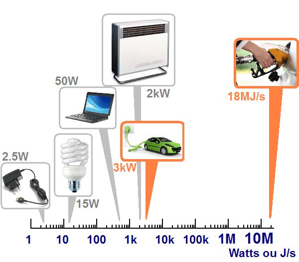 puissance recharge voiture electrique vs carburant 7