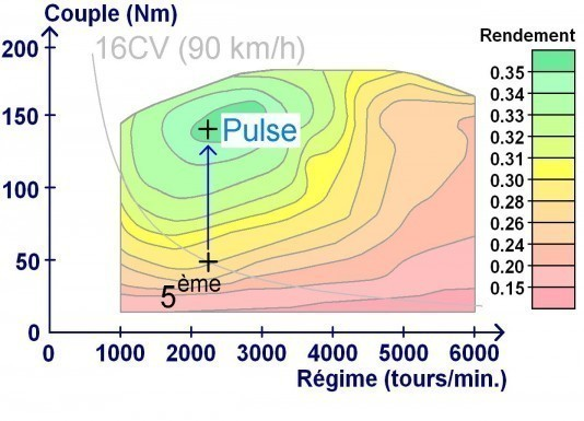 Pulse and Glide (1) : Meilleur rendement moteur