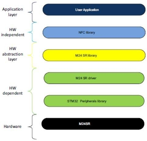 realisation de prototype de technologie nfc 1