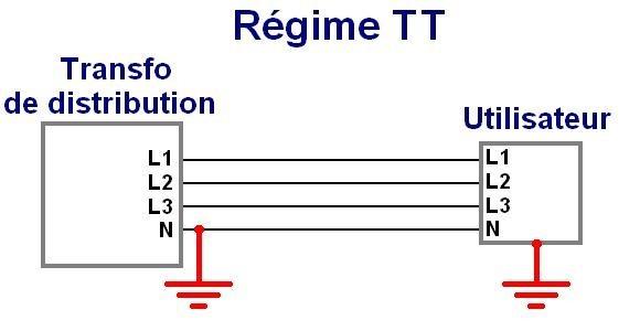 R gime de neutre tt tn ou it astuces pratiques - Tension entre phase et terre ...