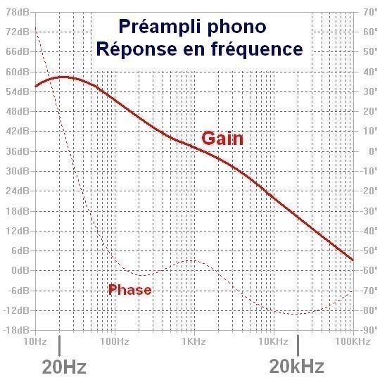 Schéma préampli phono à ampli op