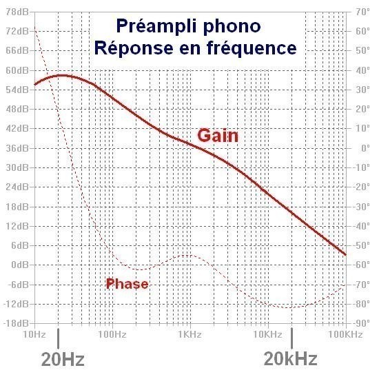 schema preampli phono a ampli op 1