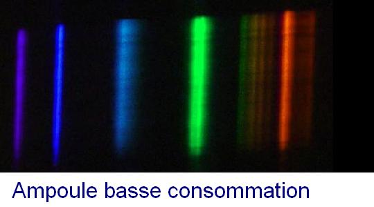 spectre de lampe fluocompacte et halogene 12