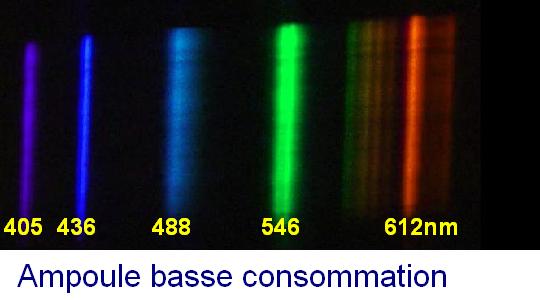 spectre de le fluocompacte et halog 232 ne
