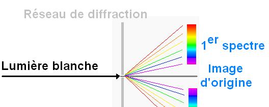 spectre de lampe fluocompacte et halogene 7