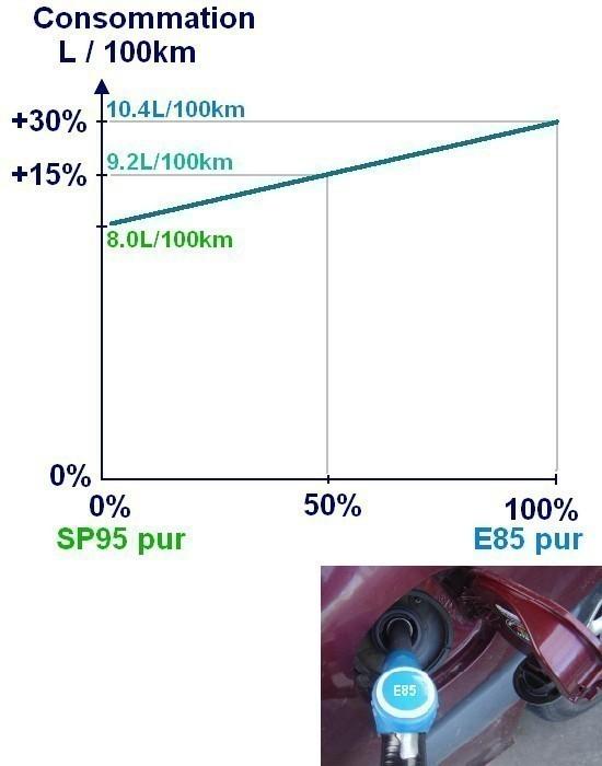 surconsommation essence bioethanol e85 0