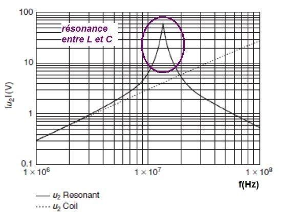 technologie nfc les antennes 7