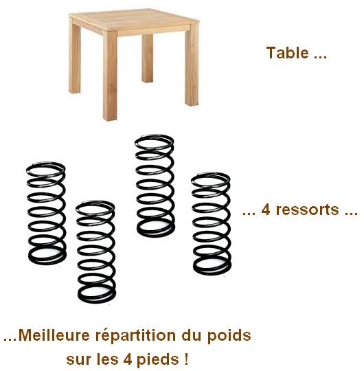 transistor en parallele et resistance 10