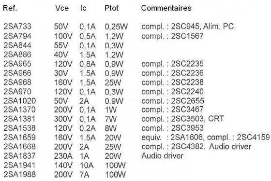 transistors 2sa 2sb 2sc 2sd references et choix 2