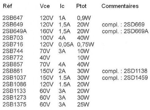 transistors 2sa 2sb 2sc 2sd references et choix 3