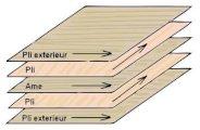 Les dérivés du bois: Le contreplaqué