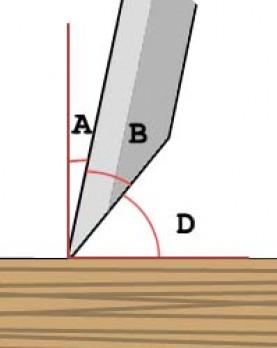 Angle d'Attaque, Angle de Bec, Angle de Dépouille