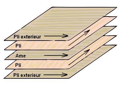 Construire une cabinet 1x12 ou 2x12 - Page 2 Les-derives-du-bois-le-contreplaque