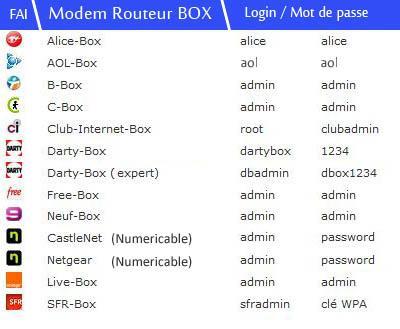 acceder a sa box internet 2