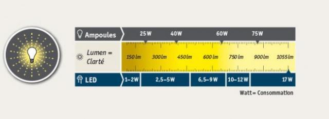le watt w le kilowatt kwh electricite 2